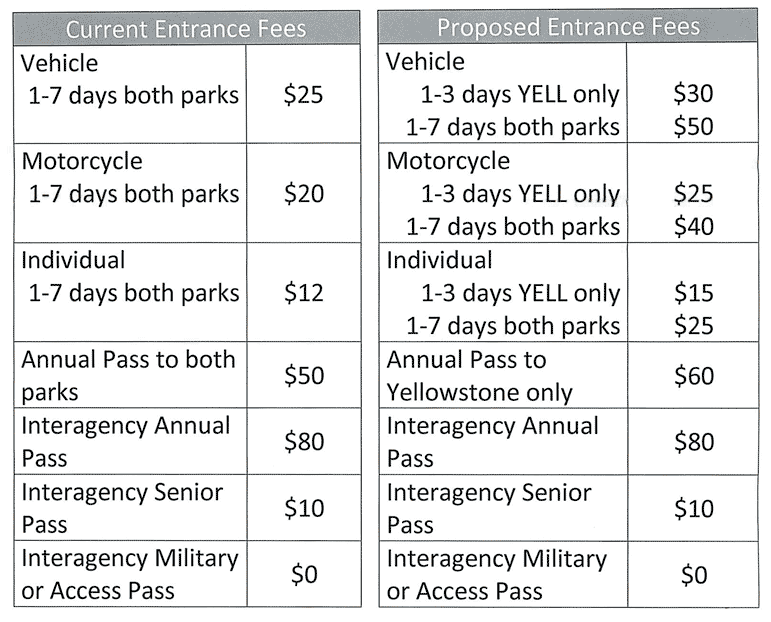 Yellowstone National Park Fees